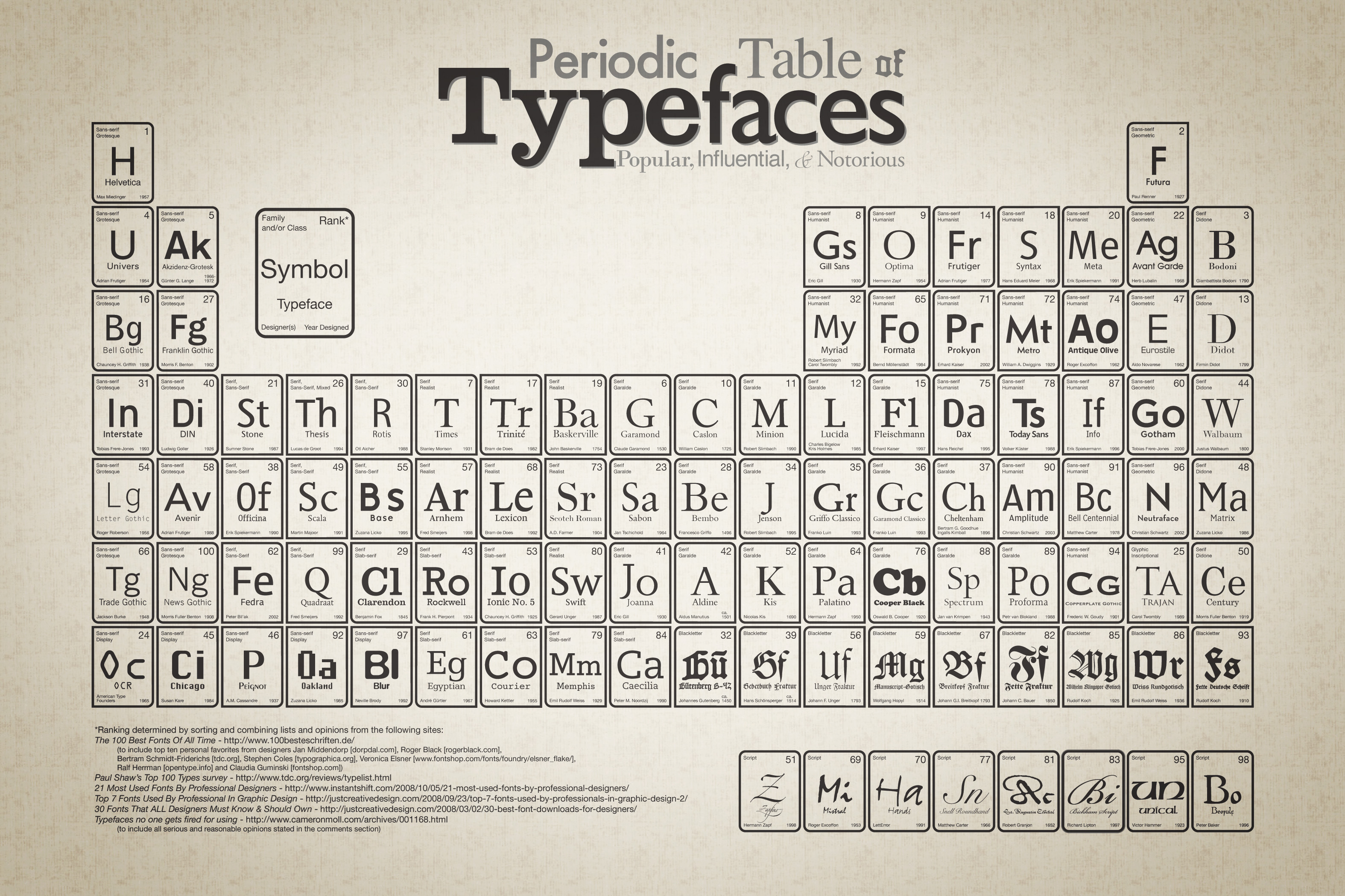 the periodic table of typefaces drops some serif science